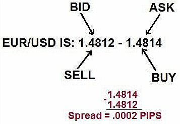 spread on forex